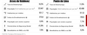 Adaptado de:http://www.publico.pt/autarquicas2013.